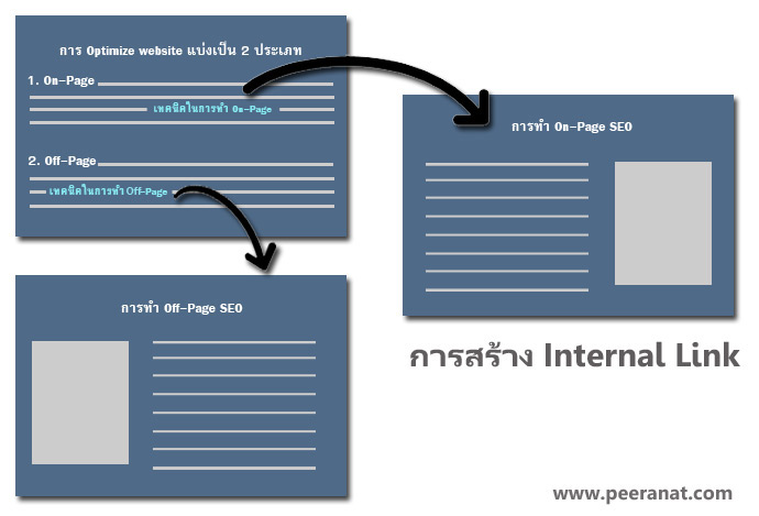 internal-link-building-seo